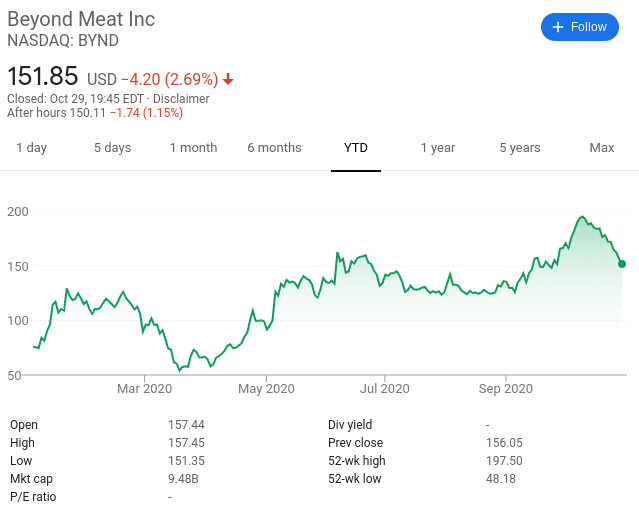 Beyond Meat ethical investments