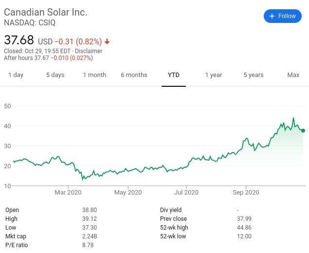 Canadian Solar best ethical investment
