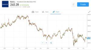 Standard Life Aberdeen Price Chart