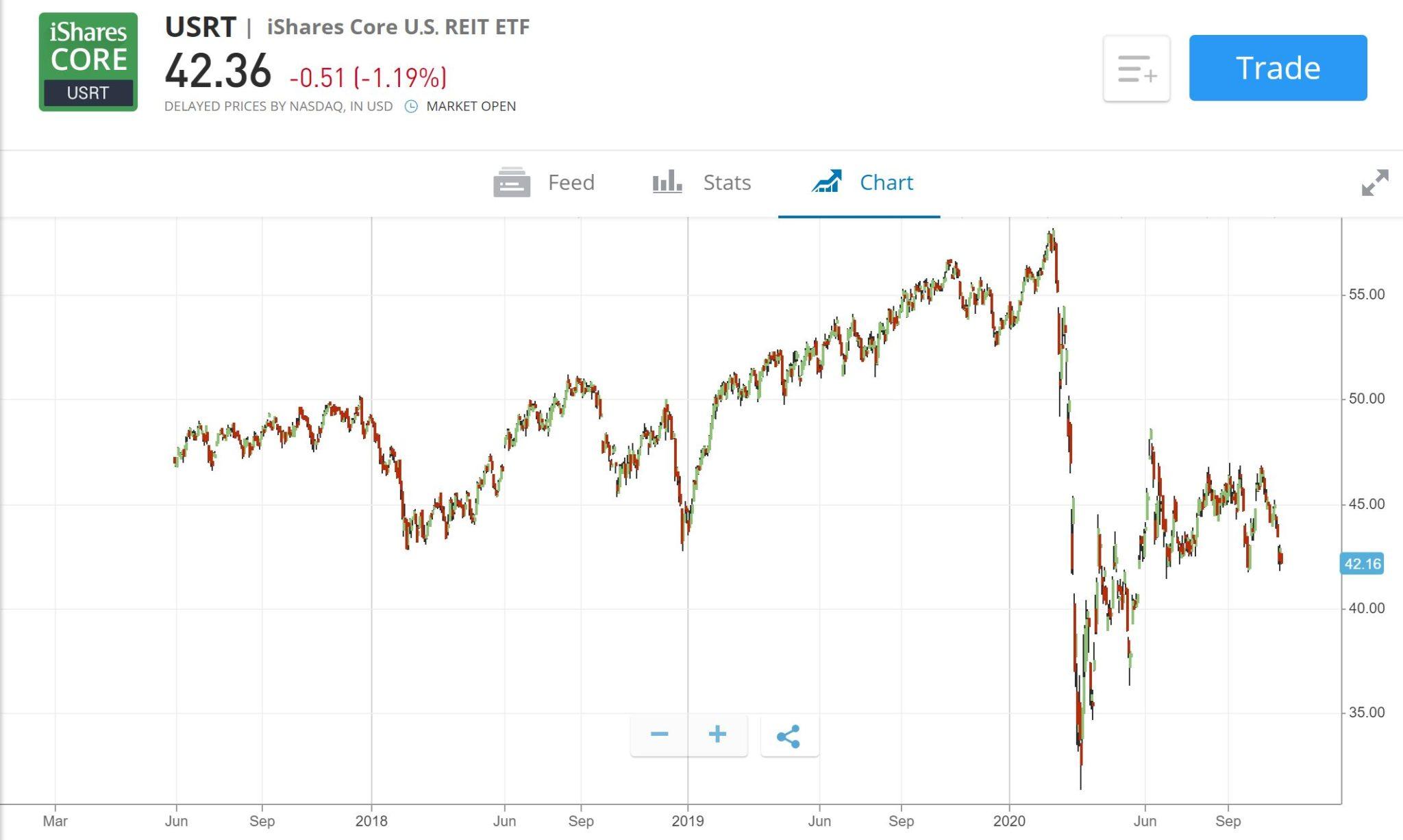 US REIT ETF price chart