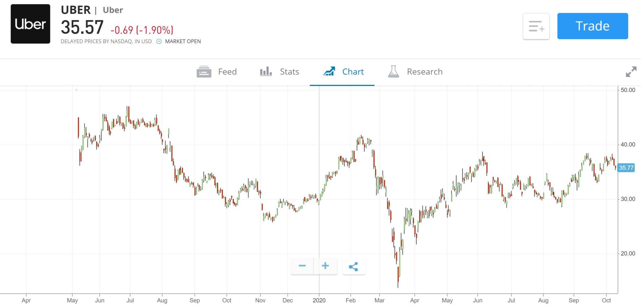 Uber stock price chart eToro