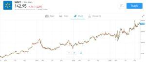 Walmart Stock Chart on eToro