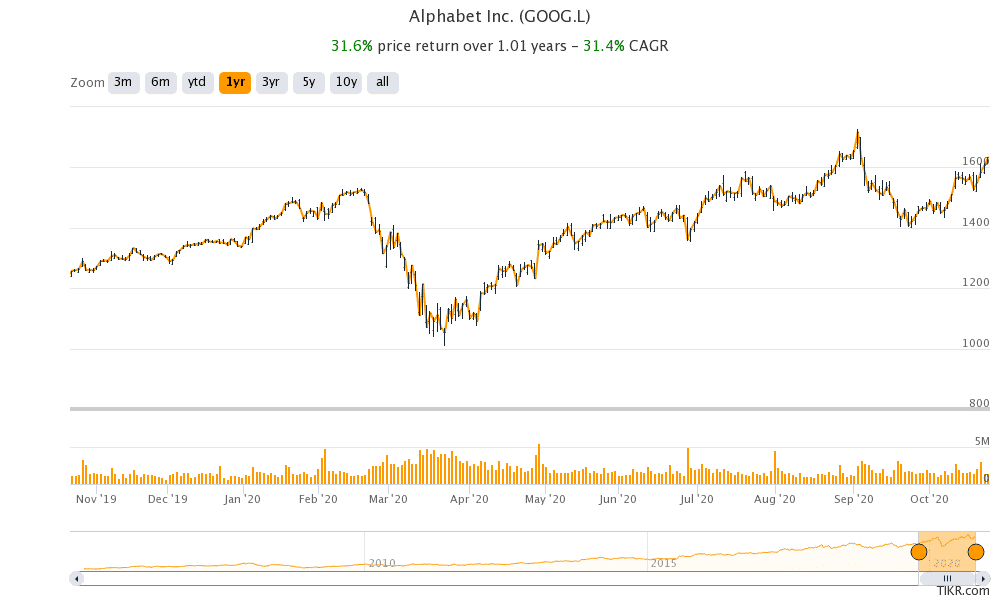 Alphabet share price