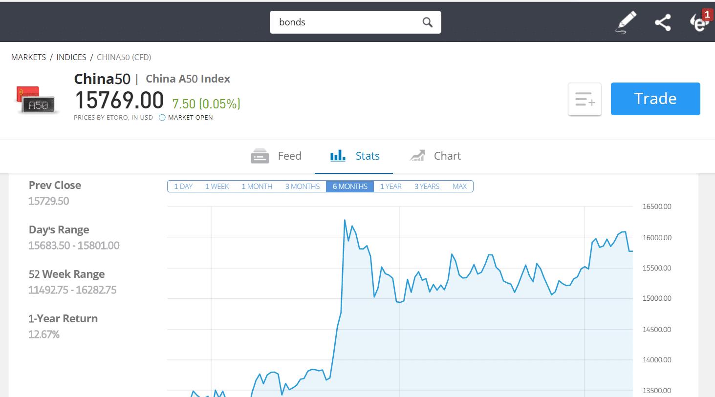 china A50 index fund etoro