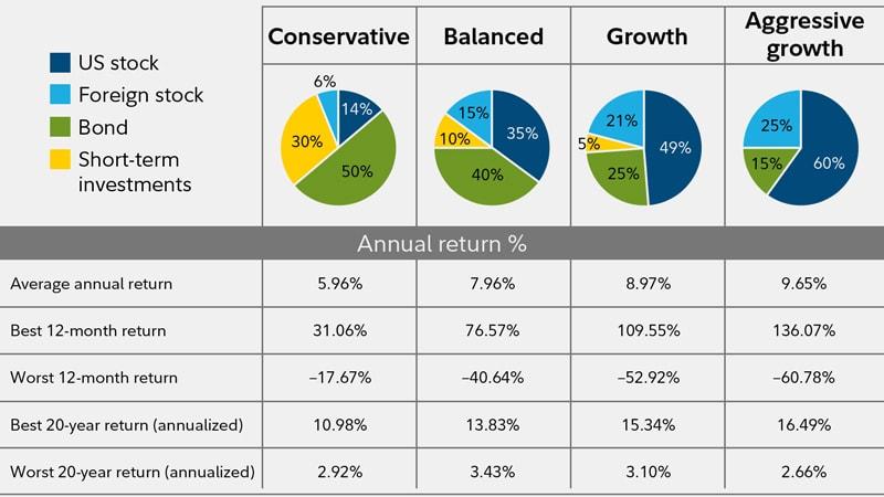 diversification chart