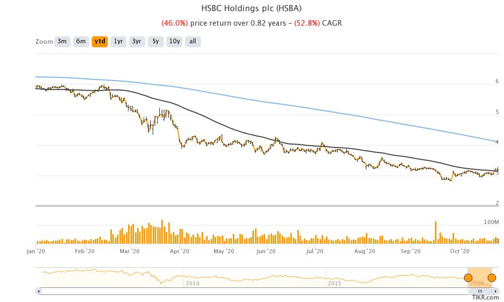 HSBC share price