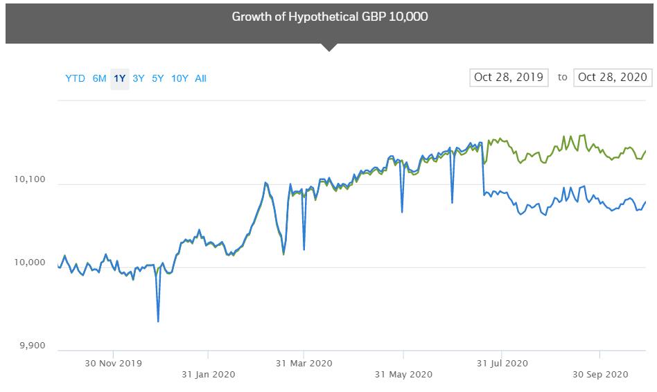 ishares UK gilt 0-5 years