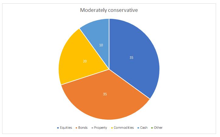 moderately conservative