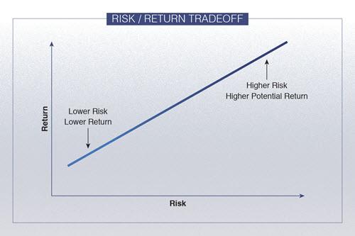 risk vs return matrix