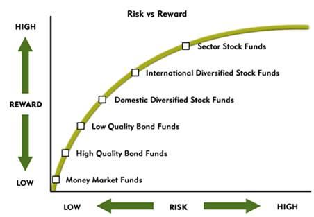 risk vs reward chart