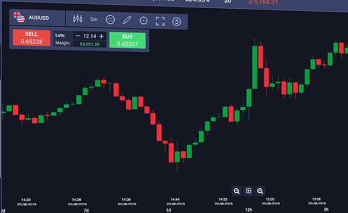 101Investing Charts