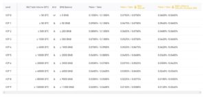 Binance Fee Structure