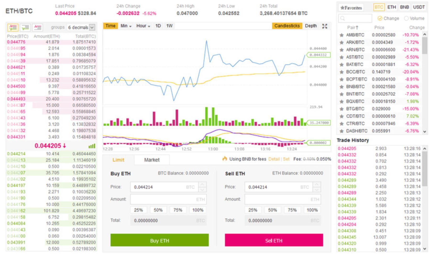 Binance Trading Platform