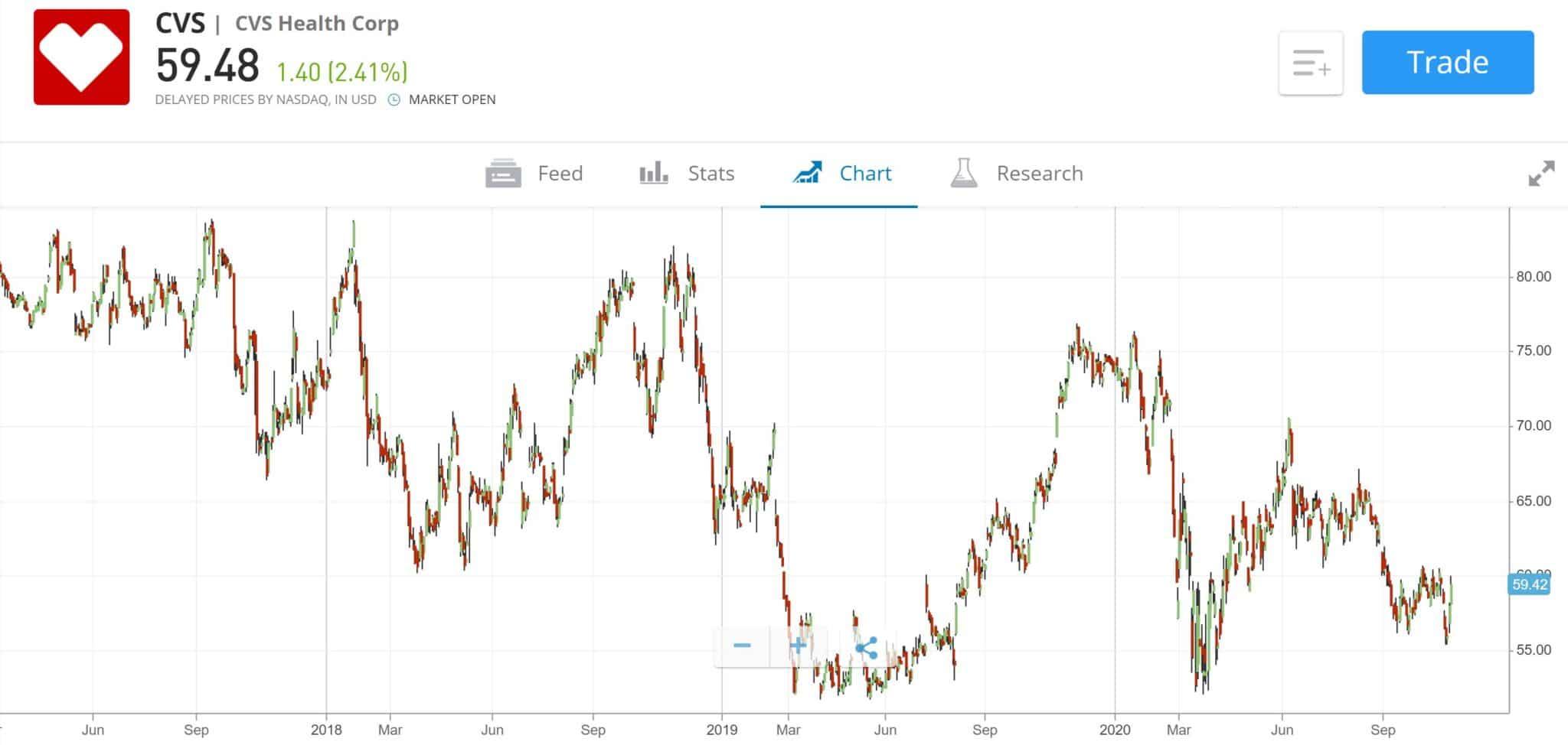 CVS Stock Chart