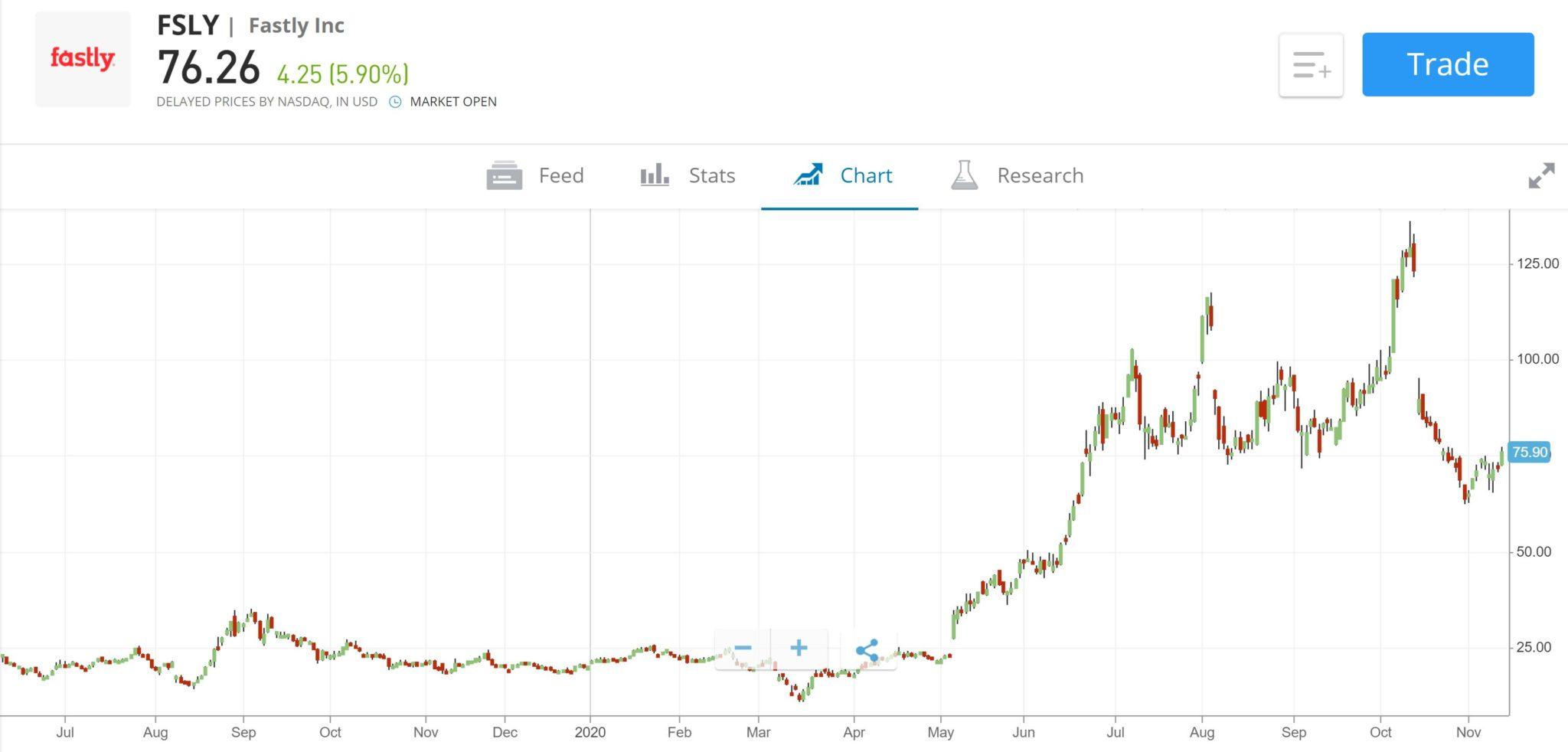 Fastly Stock Chart eToro
