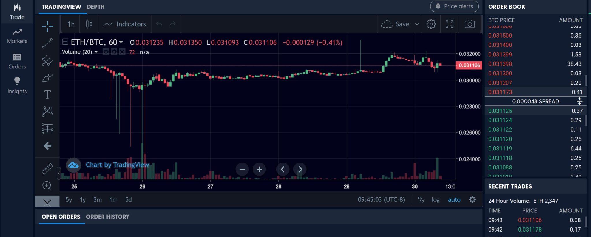 Luno Trading Platform