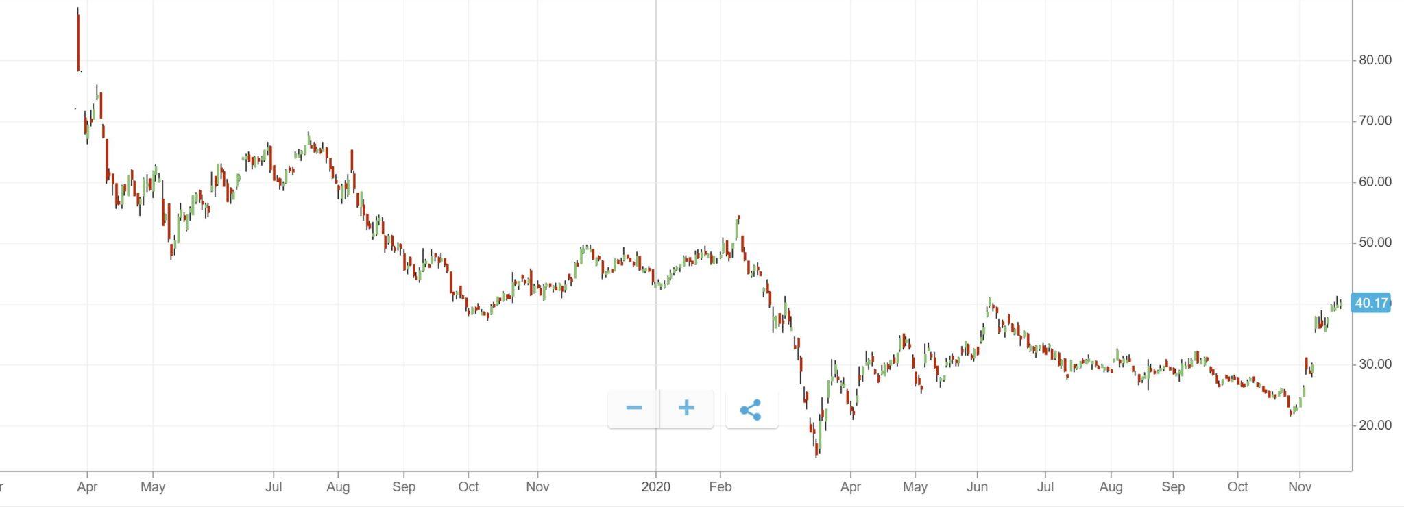 Lyft Stock Price Chart from eToro