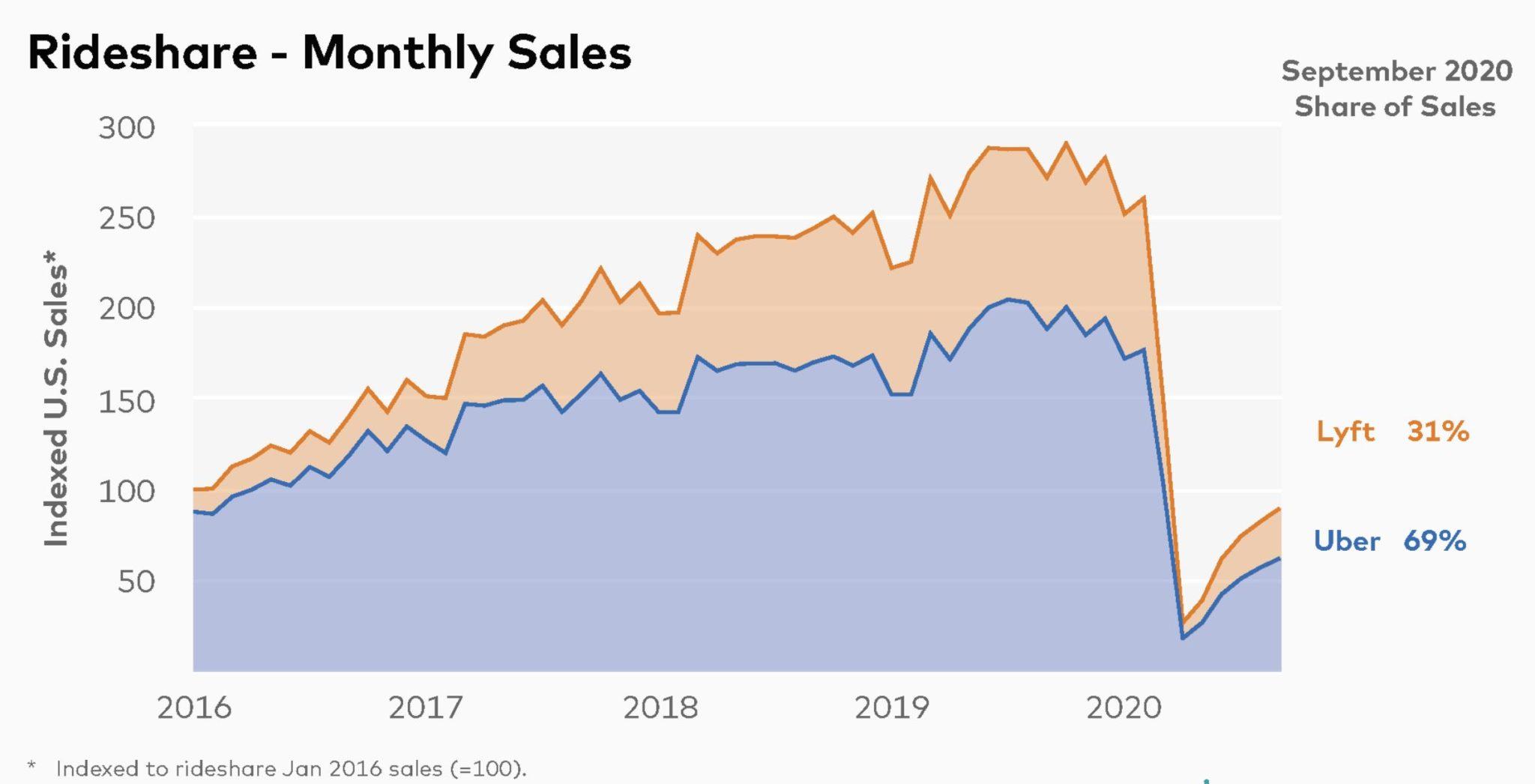 Lyft vs Uber Monthly Sales in the US