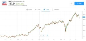 McCormick Stock Chart