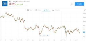 Philip Morris Stock Chart