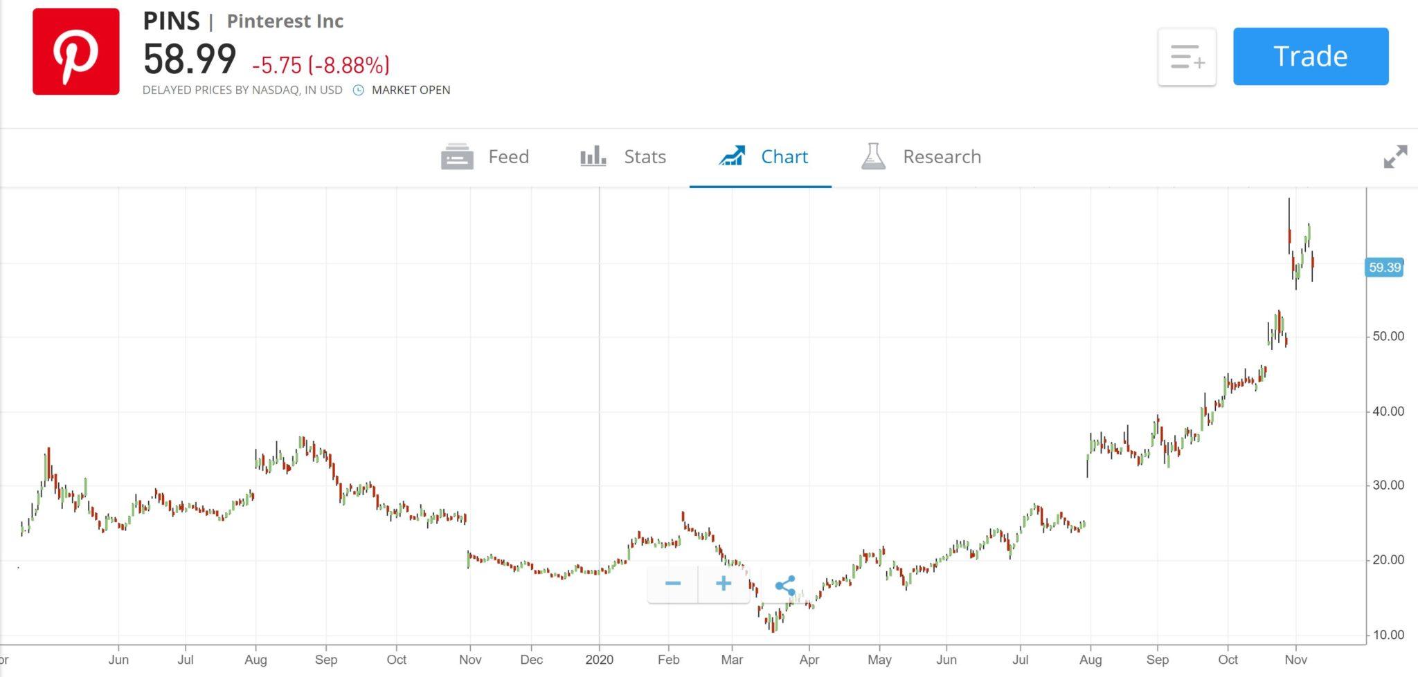 Pinterest Stock Price Chart
