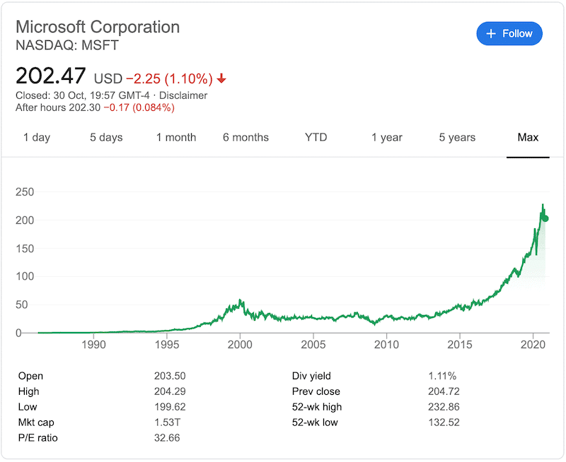 Microsoft share all time high