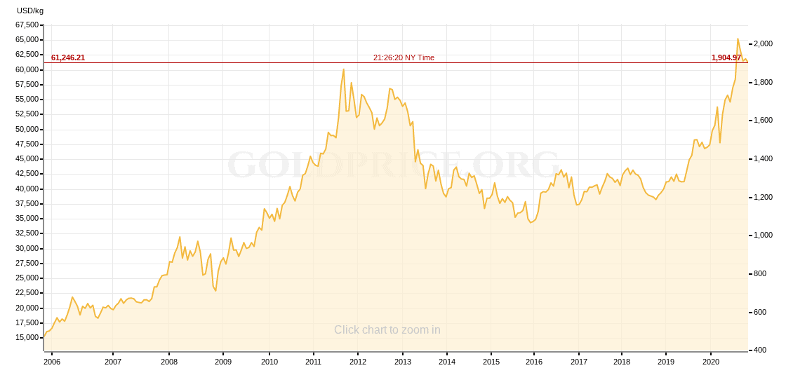 investing in physical gold