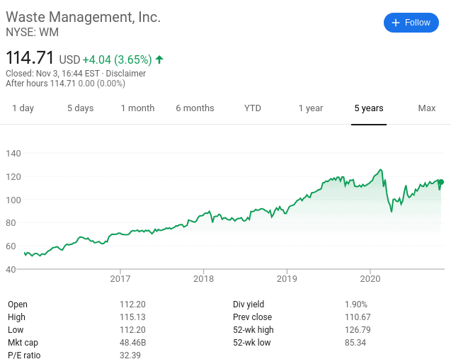 Waste Management share price