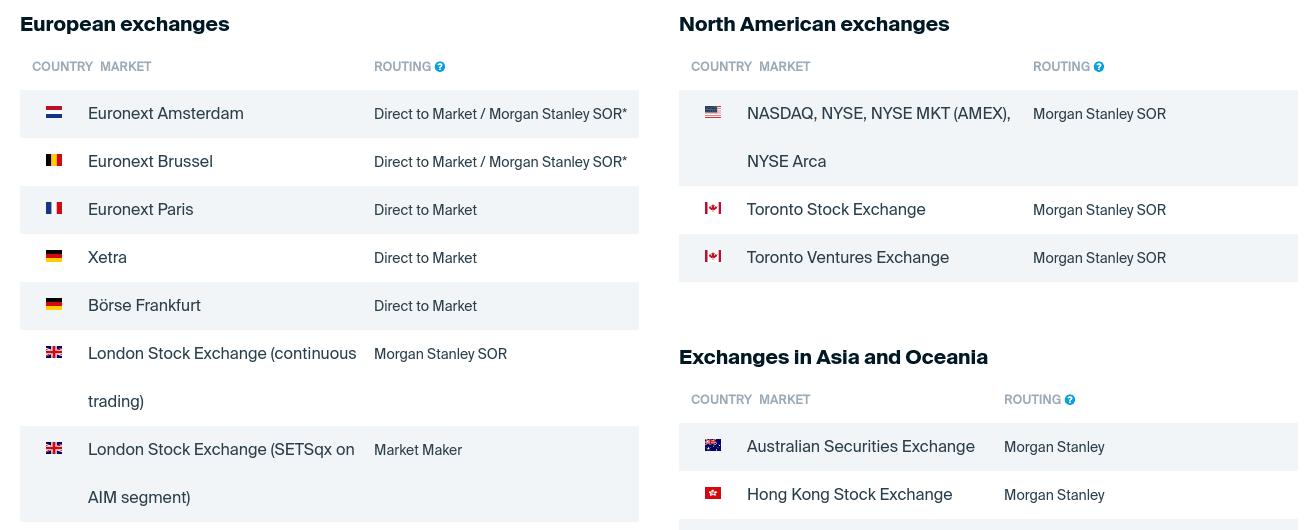 degiro Foreign Stocks and Shares
