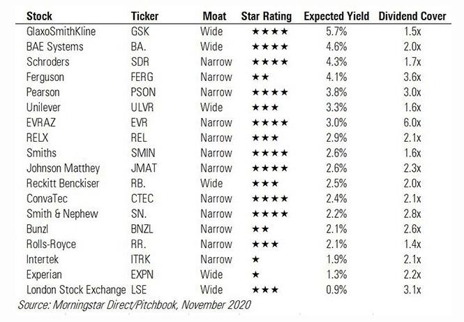 best UK dividend stocks of 2020