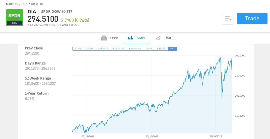 SPDR® Dow Jones® Industrial Average ETF at eToro
