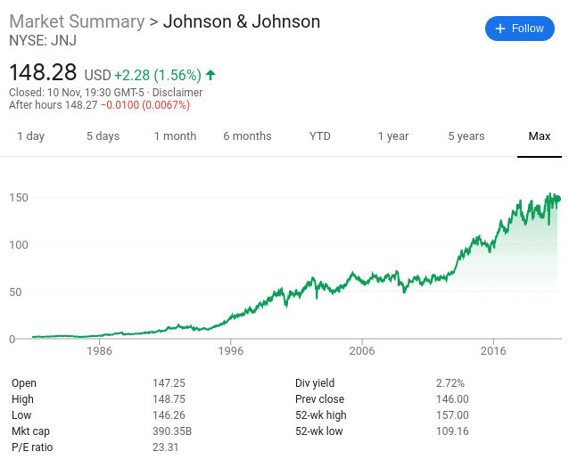 Johnson & Johnson share price