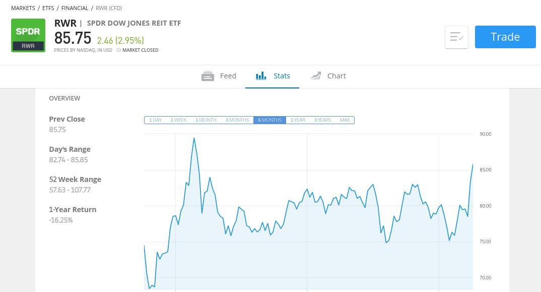 dividend investing via REITs