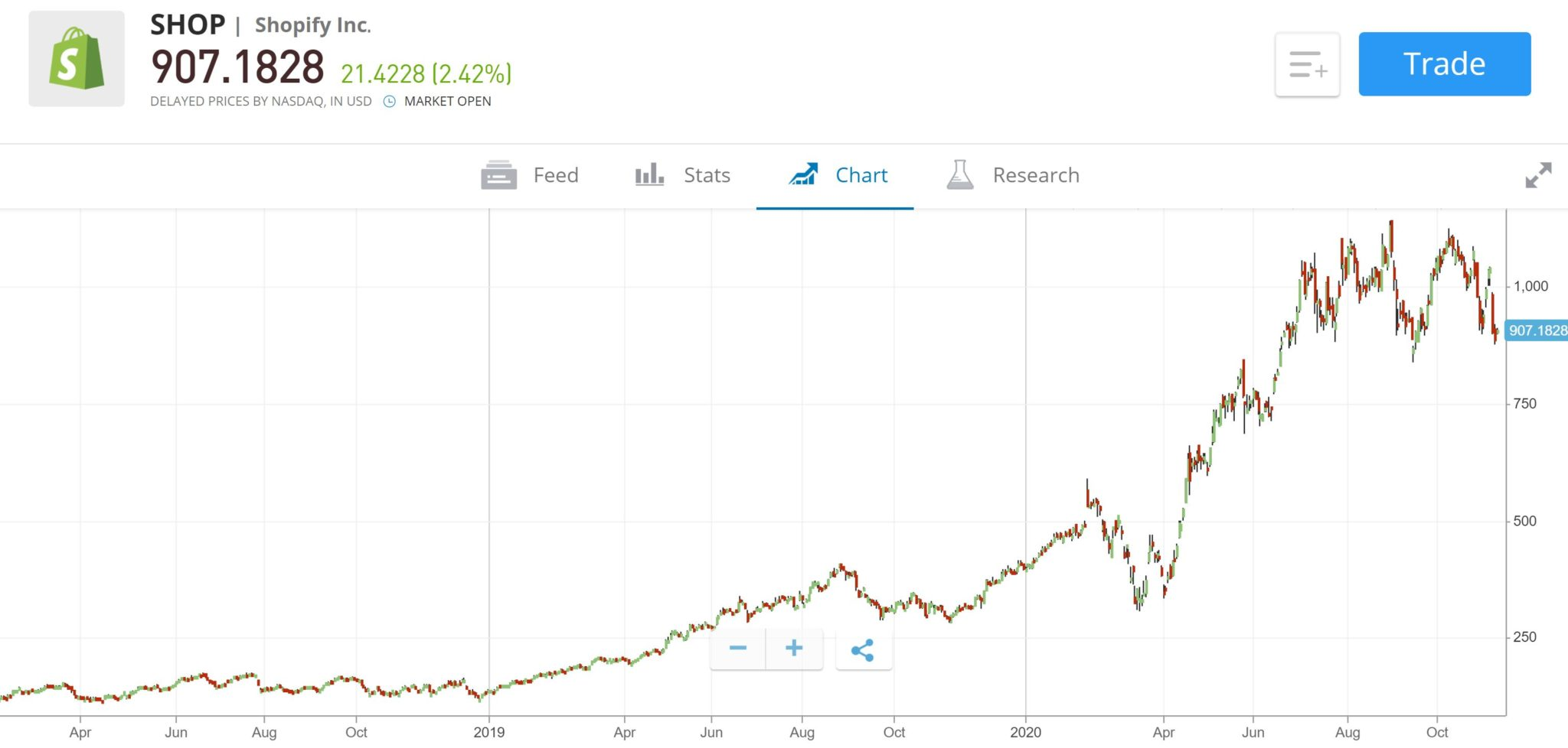 Shopify Stock Price Chart eToro
