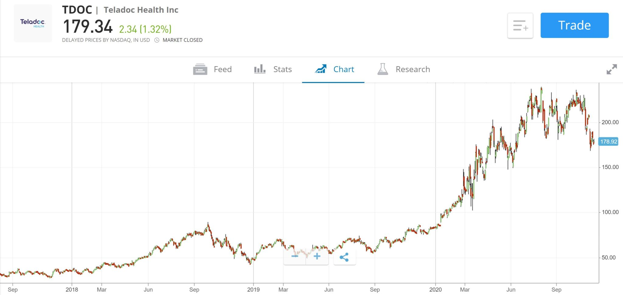 Teladoc Stock Price Chart eToro