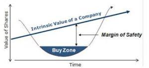 Value Investing Risk