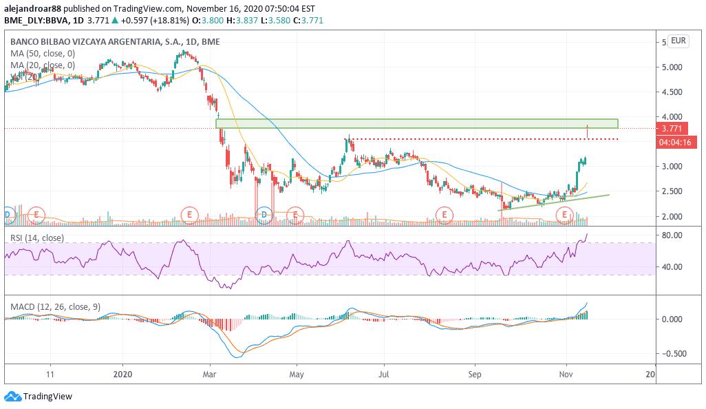 BBVA shares price chart
