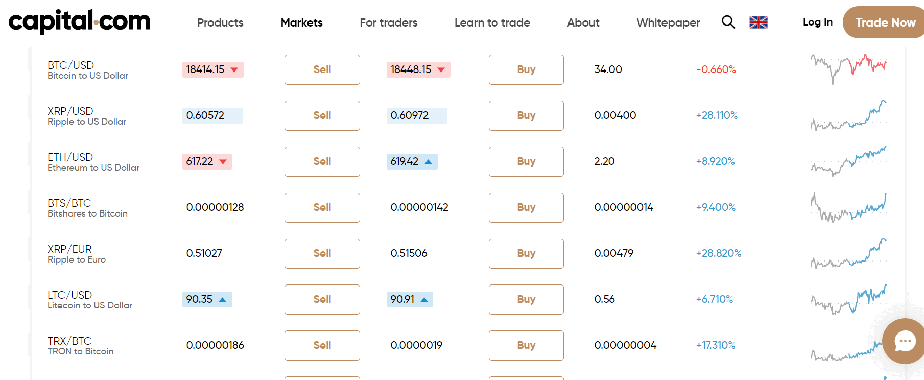 cryptocurrency trading at Capital.com