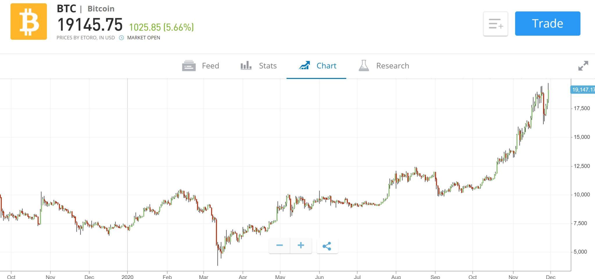 eToro Bitcoin Price Chart