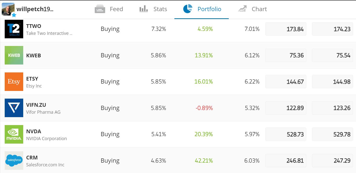 etoro copy trading