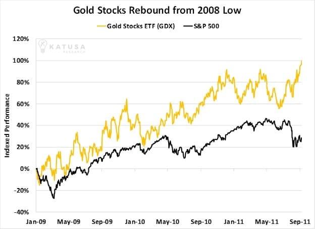 gold vs stocks 2008
