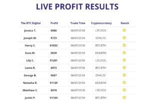 Bitcoin Digital Results