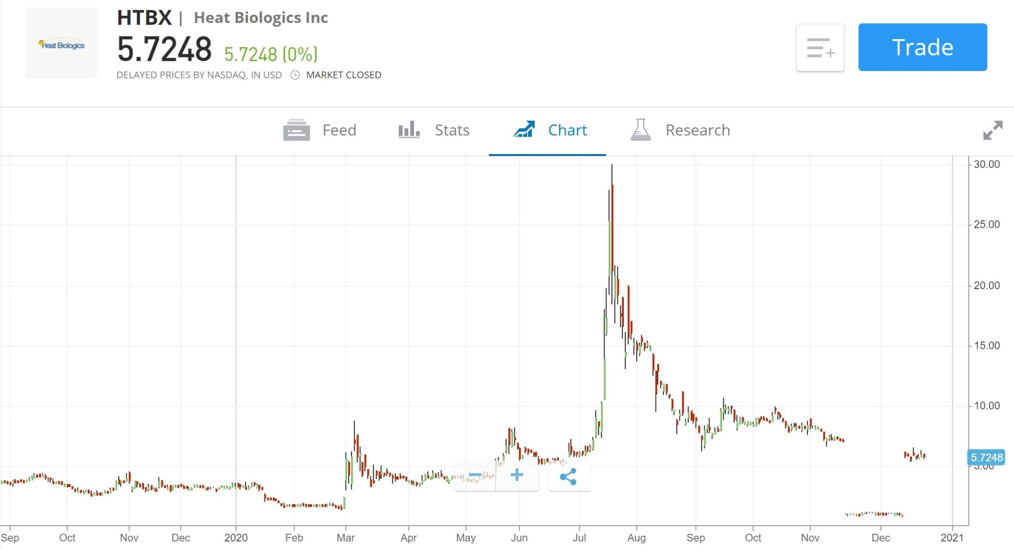 Heat Biologics Stock Price Chart