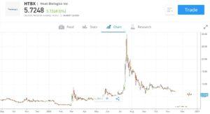 Heat Biologics Stock Price Chart