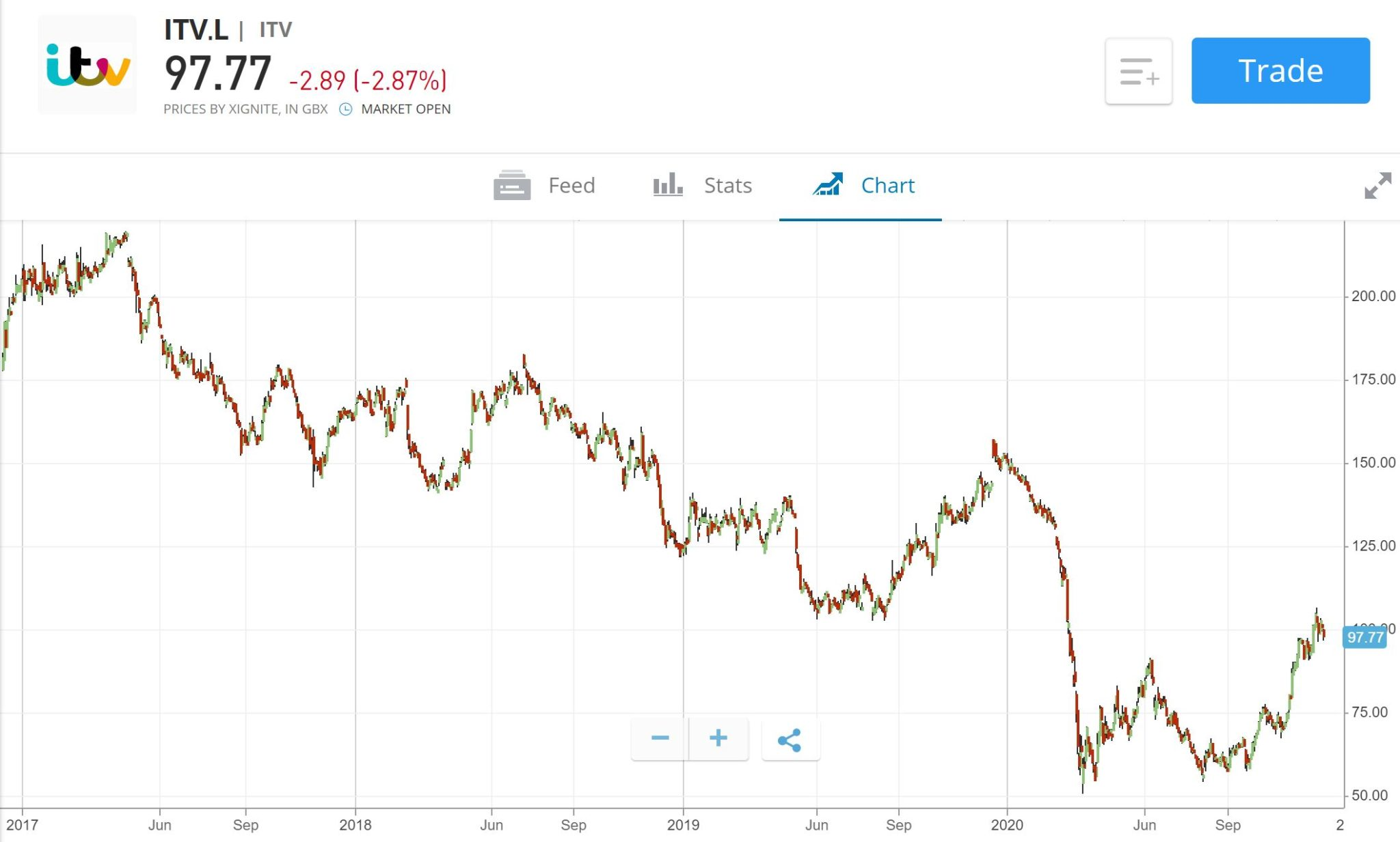 ITV Share Price eToro