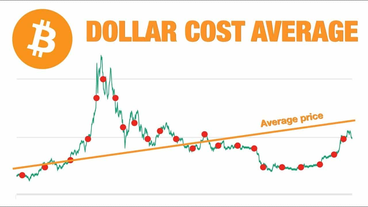 Pound cost averaging Bitcoin