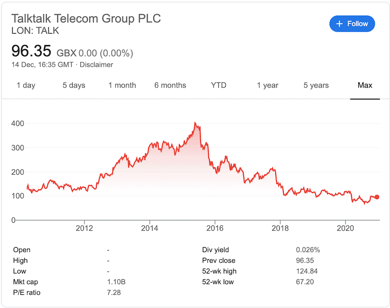 TalkTalk all time chart