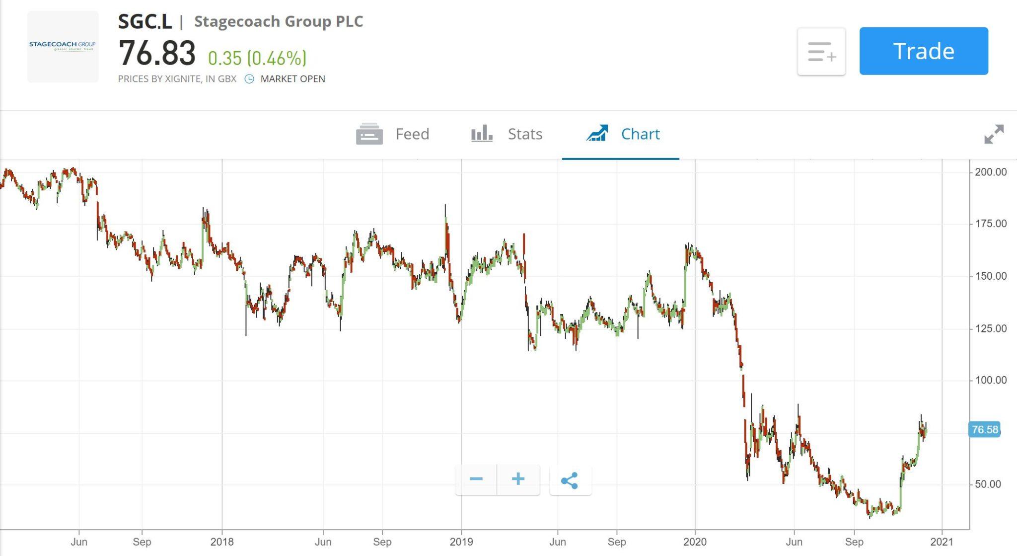 Stagecoach Price Chart eToro