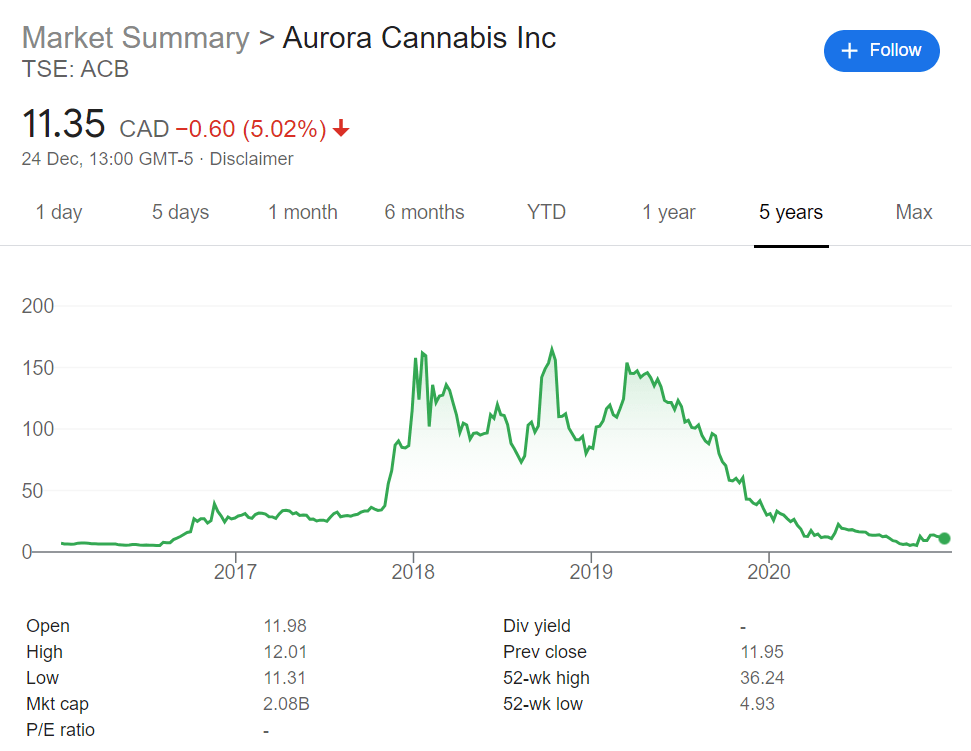 aurora cannabis share price