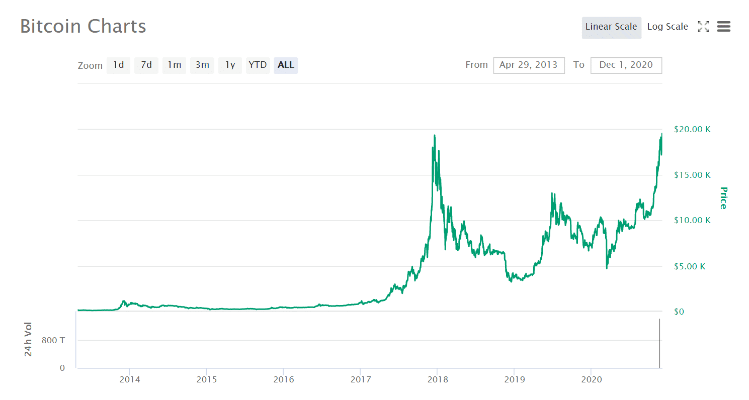 bitcoin price since 2013